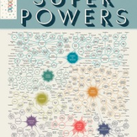 """Take a Look at """"The Illustrious Omnibus of Super Powers"""" [Infographic]"""